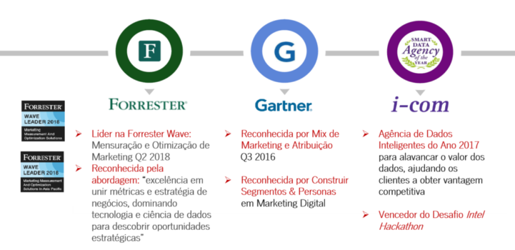 analytic partners_premios